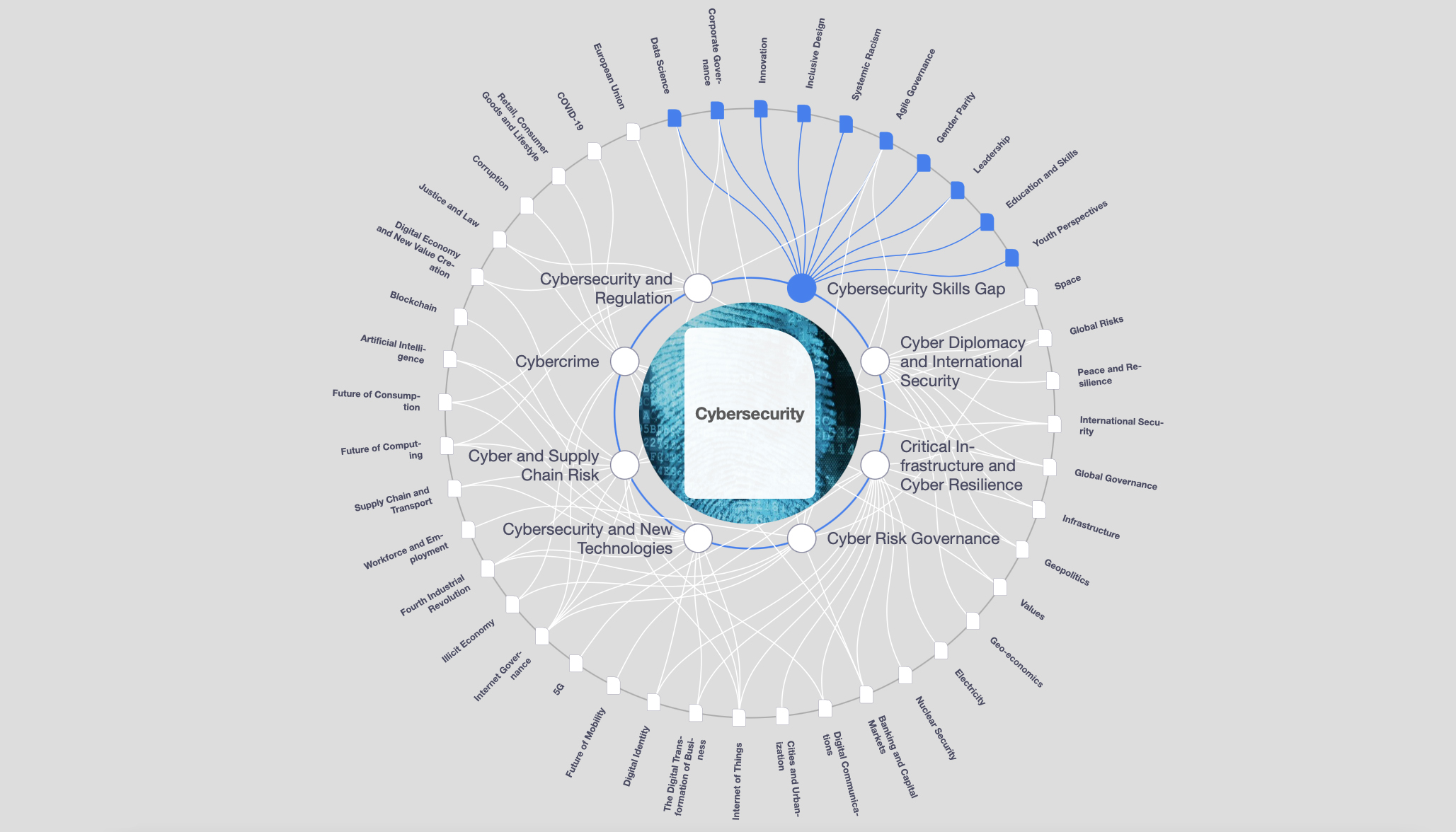 SEI Maps Out Cybersecurity for World Economic Forum